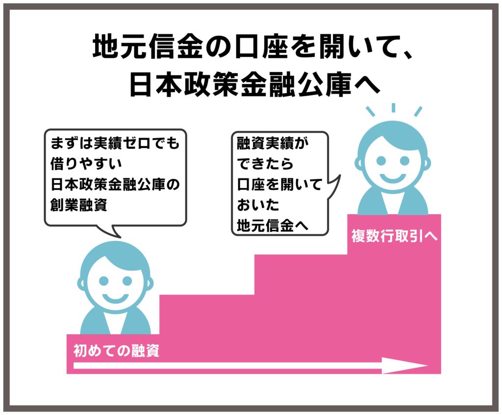 地元信金の口座を開いて日本政策金融公庫へ
