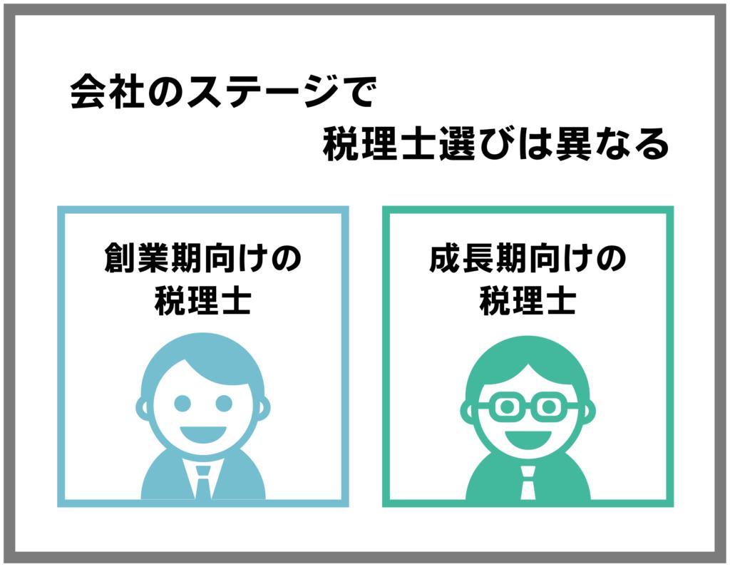 会社のステージで税理士選びは異なる