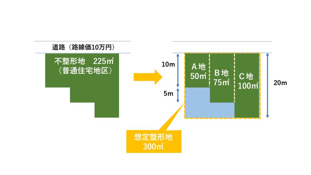 区分した整形地を基として評価する方法