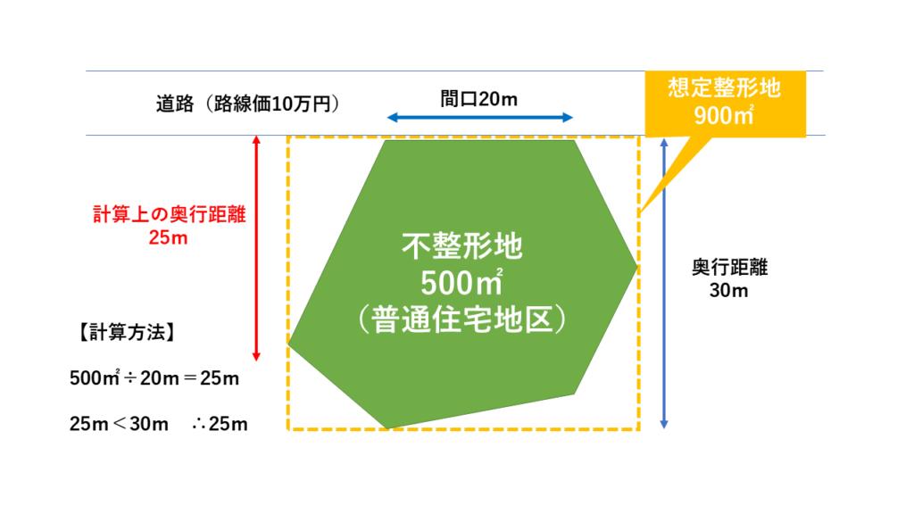 「計算上の奥行距離」は、「不整形地の地積÷間口の広さ」で計算