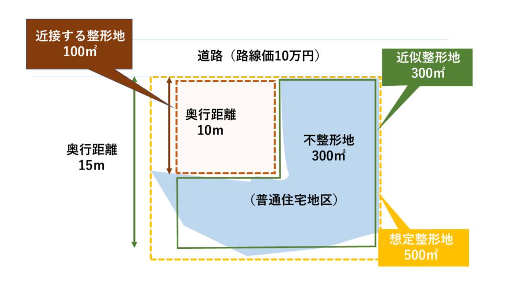 不整形地の近接整形地と、「隣接する整形地」を合わせた整形地で評価する方法