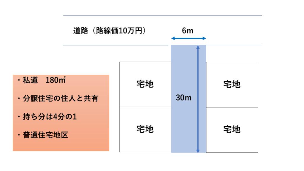 路線価10万円×奥行価格補正率0.98×奥行長大補正率0.92×180㎡×1/4×30%=121万7,160円