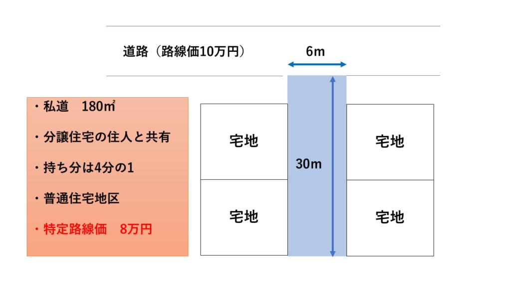 特定路線価8万円×奥行価格補正率0.98×奥行長大補正率0.92×180㎡×1/4×30%=97万3,728円