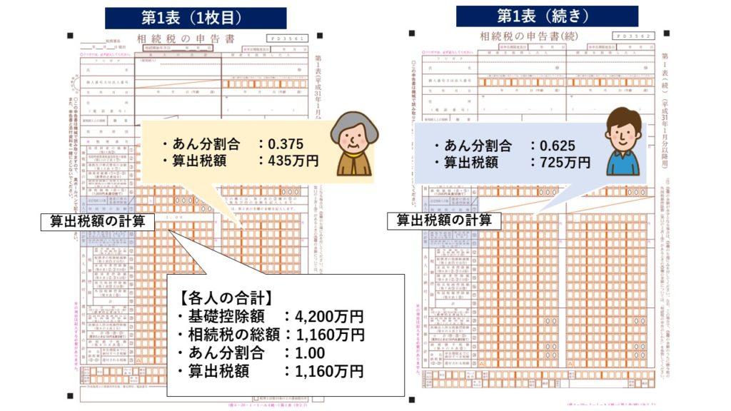 各人の算出税額の計算