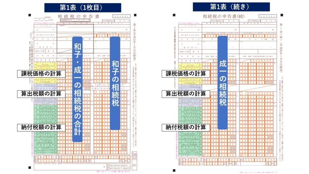 相続税の申告書の作成方法第1表・第2表